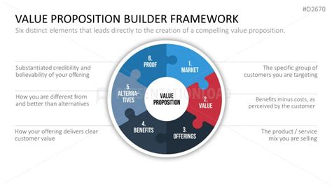 1000 ideas about value proposition on pinterest service