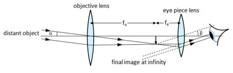 telescope diagram astrophysics chapter 1 2 lenses and optical non optical