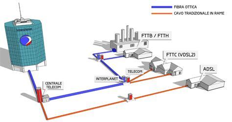 la ottica la fibra ottica ftth presentata alle aziende di montecchio