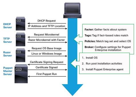 puppet architecture diagram integrate puppet enterprise and razor and cisco unified