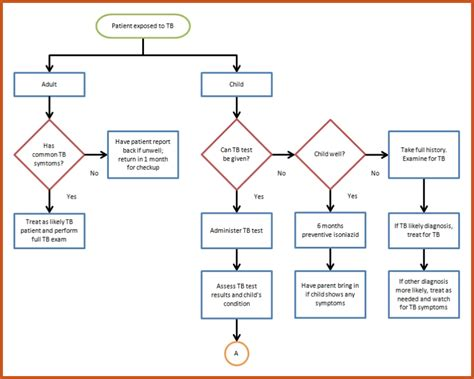 flow process flowchart process flow chart template pictures to pin on