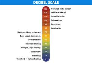 Decibel   Definition, Formulas & Uses   Decibel Meter   Decibel Scale