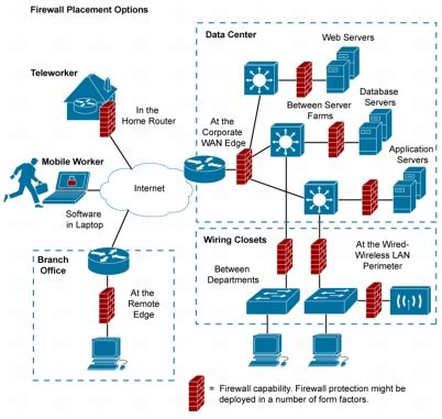 best enterprise firewall ip reference implementando firewalls en la organizaci 243 n