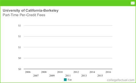 Part Time Mba Berkely Cost by Of California Berkeley Tuition Costs And