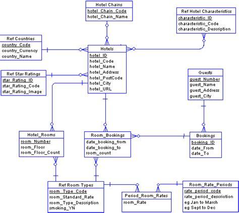 hotel management class diagram dfd for hotel management downloads ajilbabcom portal