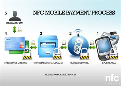 mobile payment system what do you need to about the future of paying for