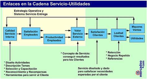 cadena de valor utilidad 191 qu 233 utilidad tiene el servicio facom