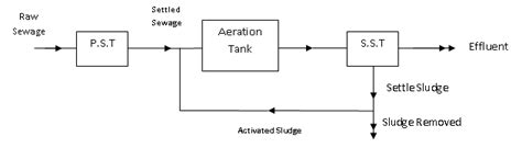 design criteria for activated sludge process activated sludge process design criteria engineering