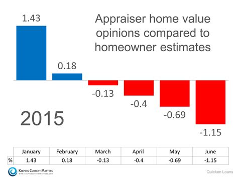 the impact of rising prices on home appraisals keeping