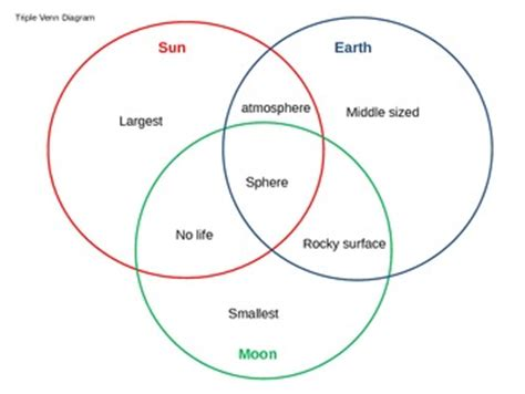 diagram of the earth sun and moon venn diagram activity comparing the sun earth and
