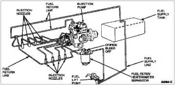 Fuel System Diagram Of Diesel Engine 7 3 Idi Fuel Return Line Diagram 7 Free Engine Image For