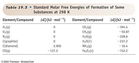 Gibbs Free Energy Table by Untitled Document Chem Umass Edu