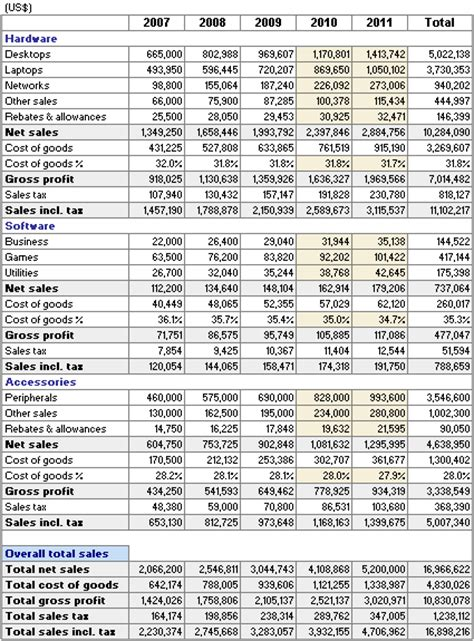 Financial Sales by Sales Projection
