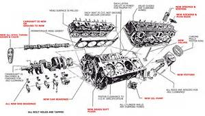 wiring diagram for a small block chevy small block chevy pulley v8 engine exploded view diagram car on wiring diagram for a small block chevy