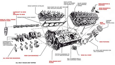 gm parts diagrams exploded views gm free engine image v8 engine exploded view diagram car v8 free engine image for user manual download