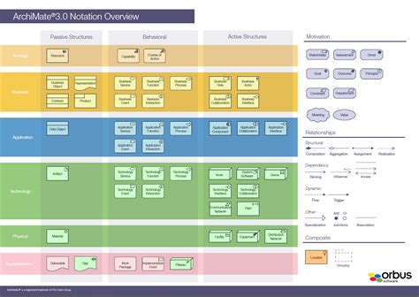 archimate visio archimate 3 iserver support orbus software