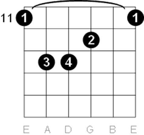 D Sharp - E Flat Major Guitar Chord Diagrams G Sharp Chord Guitar Finger Position
