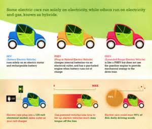 Electric Car Acceleration Vs Gas Regular Cars Vs Hybrid Cars Vs Electric Cars Weekly