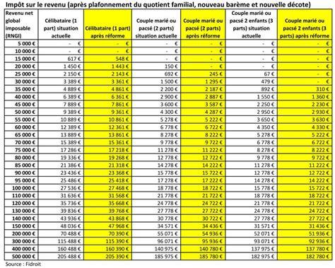 Grille Impot Revenu allez vous payer moins d imp 244 ts en 2015