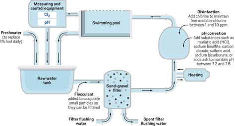 which chemical is used to disinfection of swimming pool - Which Chemical Is Used To Disinfection Of Swimming Pool