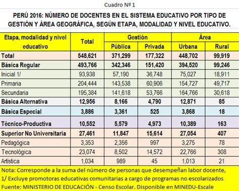cuanto es el aumento docente 2016 en buenos aires porcentaje de aumento salarial para los docentes de buenos