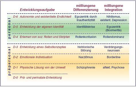 kognitive entwicklung tabelle pathologien