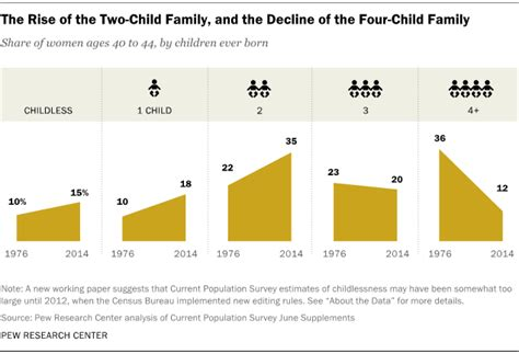 americans ideal family size is smaller than it used to be