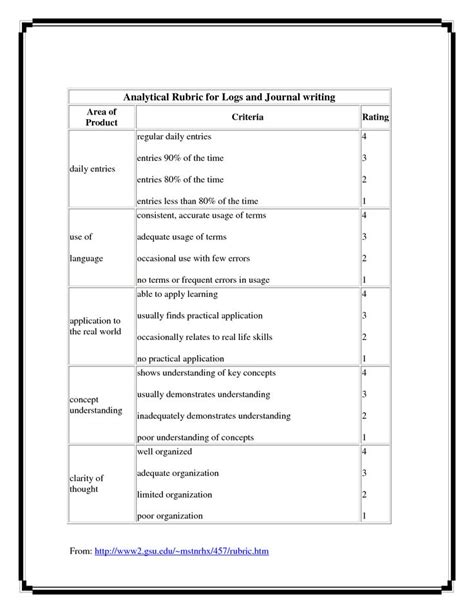 analytical rubric  logs  journal writing picture