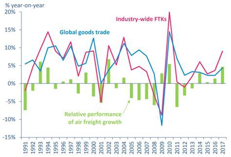 iata air freight demand hits decade high  capacity