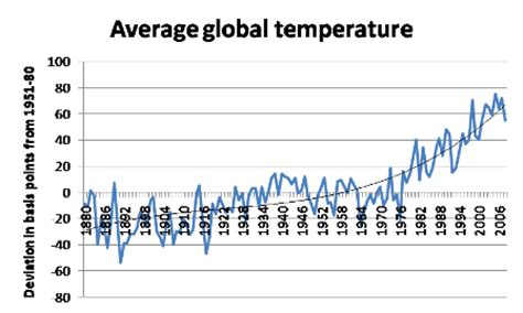 temperature trends the new york times