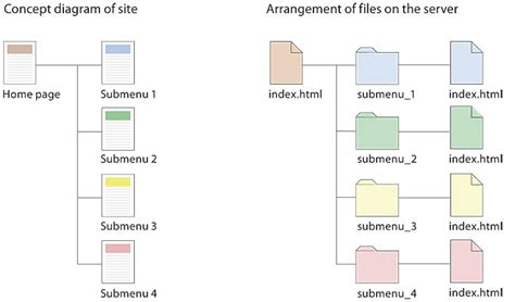 rails layout hierarchy presenting information architecture web style guide 3