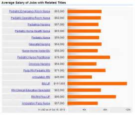 Careers Connected To Pediatric Nursing Careers Salary Outlook 2017