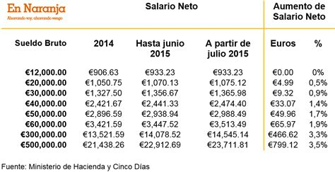 renta 2015 cules son los nuevos tramos del irpf el irpf cambia de nuevo as 237 quedan los nuevos tramos