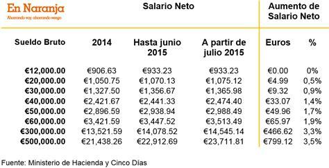 tabla salarial irpf bizkaia 2016 tablas irpf gipuzkoa 2016 tabla irpf navarra tabla