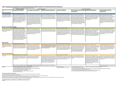 Competency Matrix Template by Competency Matrix Template 69 Infantry
