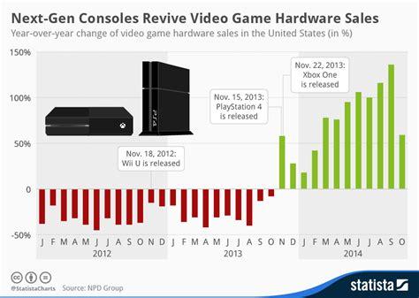 next console sales figures chart next consoles revive hardware sales