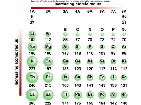 printable periodic table with atomic radius pattern 4 atomic size or atomic radius atoms atoms