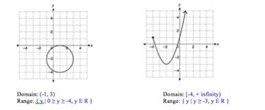 algebra precalculus state the domain and range of the