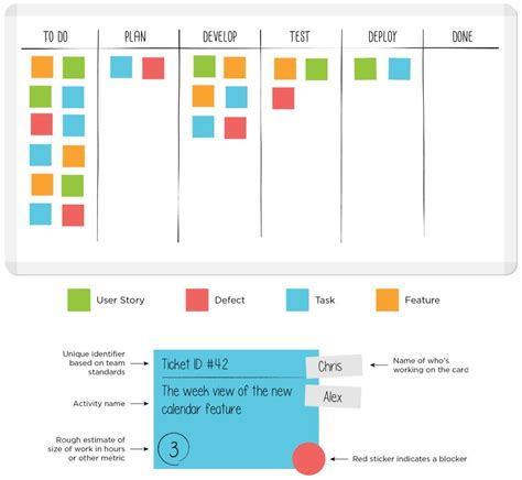 leankit card templates sle kanban board with kanban card template leankit