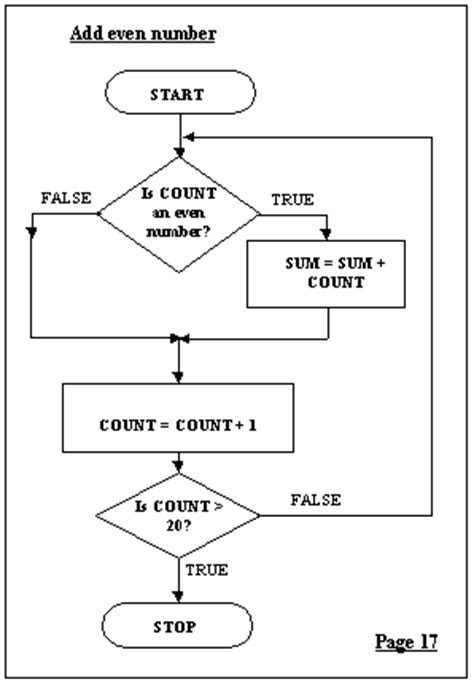 flowcharts in programming designing programs with flow charts
