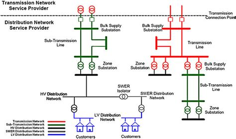layout of distribution network role of energy storage on distribution transformer loading