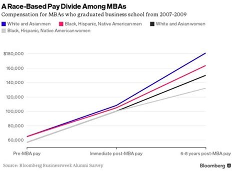 Bloomberg Mba Internship by Guess Which Mbas Earn The Most Vault Blogs Vault