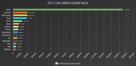 blackpink album sales twice sold more albums than every other girl group