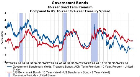 u s coming challenges to us treasury investing