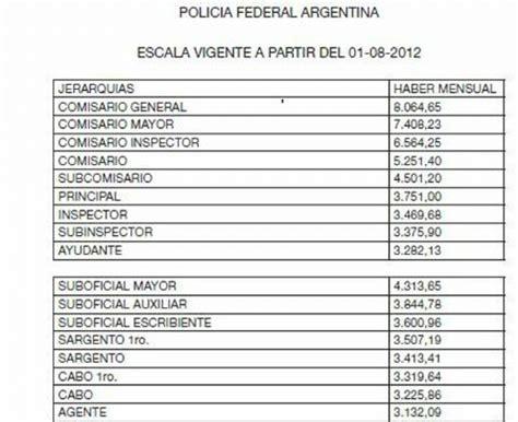 escala salarial policia argentina 2016 sueldo de policia argentina 2016 escala salarial policia