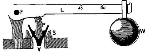 Safety Valve 34 Hisec With Lever 34 Inch the project gutenberg ebook of how it works by archibald
