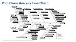 making problem management work for your organization