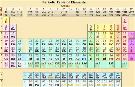 fun facts about the periodic table 15 facts on the periodic table periodic diagrams science