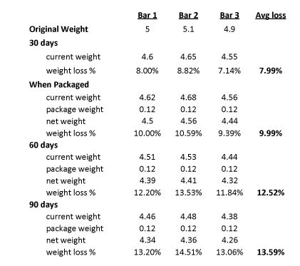 weight predictor weight loss predictor