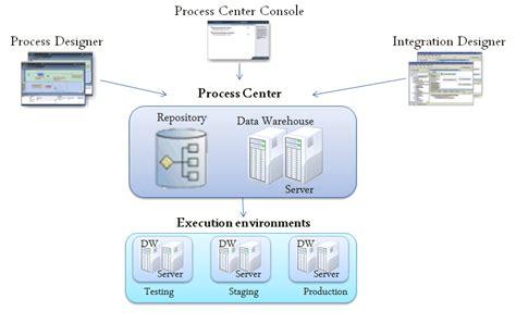 ibm filenet workflow image gallery ibm bpm architecture diagram